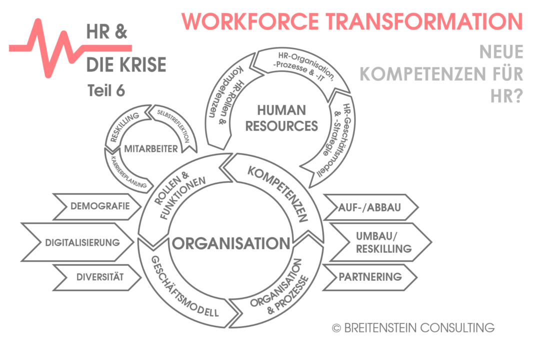 WORKFORCE TRANSFORMATION – Neue Kompetenzen für HR?